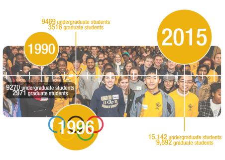 Student Population Growth Before & After Olympics
