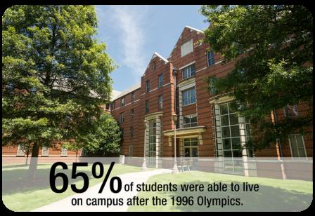 Post-Olympics Housing percentage